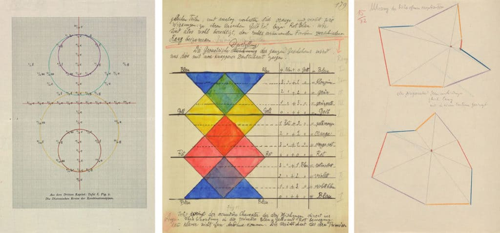Klee's various line theories that he created while at working at the Bauhaus.